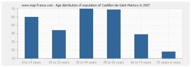 Age distribution of population of Castillon-de-Saint-Martory in 2007