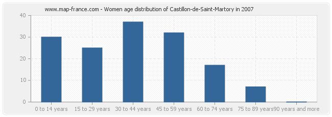 Women age distribution of Castillon-de-Saint-Martory in 2007
