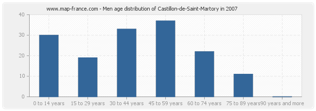 Men age distribution of Castillon-de-Saint-Martory in 2007
