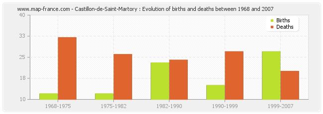 Castillon-de-Saint-Martory : Evolution of births and deaths between 1968 and 2007