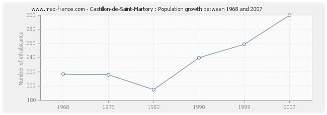 Population Castillon-de-Saint-Martory