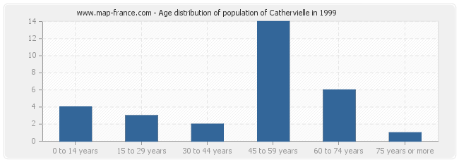 Age distribution of population of Cathervielle in 1999