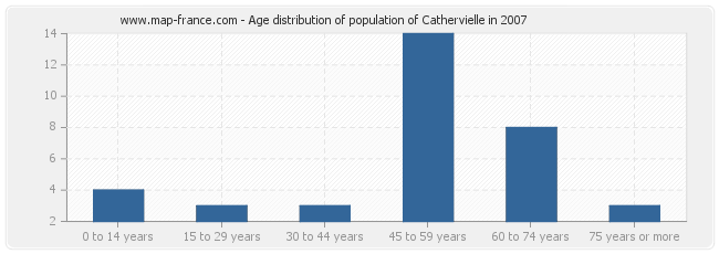Age distribution of population of Cathervielle in 2007