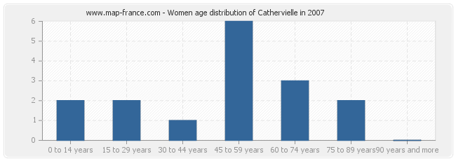 Women age distribution of Cathervielle in 2007