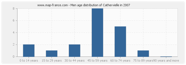 Men age distribution of Cathervielle in 2007