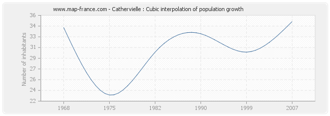Cathervielle : Cubic interpolation of population growth