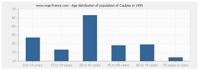 Age distribution of population of Caubiac in 1999