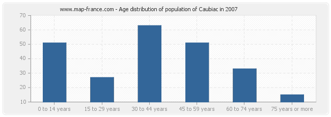 Age distribution of population of Caubiac in 2007
