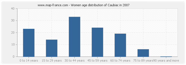 Women age distribution of Caubiac in 2007