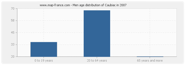 Men age distribution of Caubiac in 2007