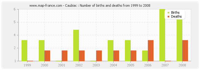 Caubiac : Number of births and deaths from 1999 to 2008