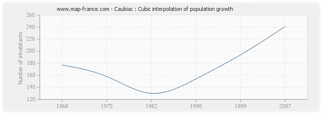 Caubiac : Cubic interpolation of population growth