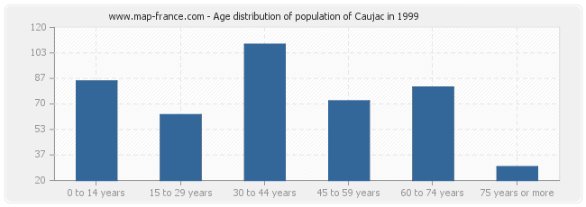 Age distribution of population of Caujac in 1999