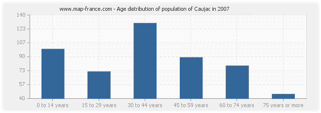 Age distribution of population of Caujac in 2007