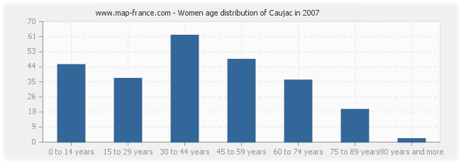 Women age distribution of Caujac in 2007