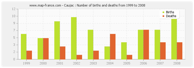 Caujac : Number of births and deaths from 1999 to 2008