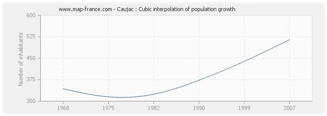 Caujac : Cubic interpolation of population growth