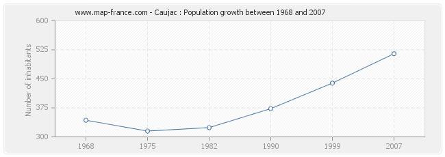 Population Caujac