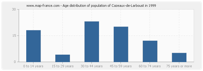 Age distribution of population of Cazeaux-de-Larboust in 1999