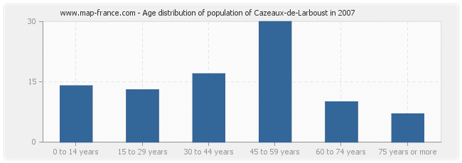 Age distribution of population of Cazeaux-de-Larboust in 2007