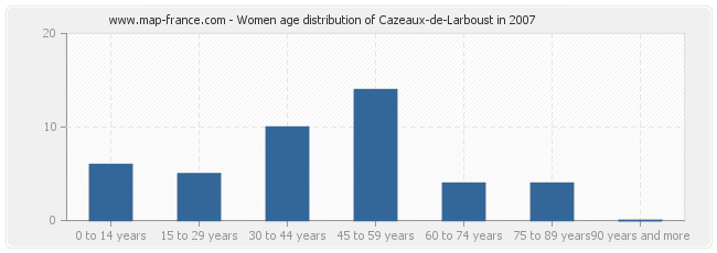 Women age distribution of Cazeaux-de-Larboust in 2007