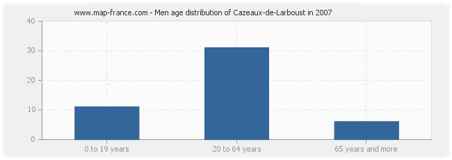 Men age distribution of Cazeaux-de-Larboust in 2007