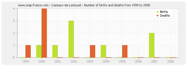 Cazeaux-de-Larboust : Number of births and deaths from 1999 to 2008