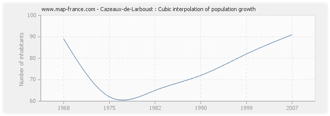 Cazeaux-de-Larboust : Cubic interpolation of population growth