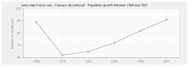 Population Cazeaux-de-Larboust