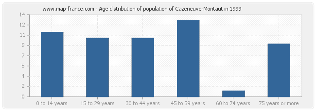 Age distribution of population of Cazeneuve-Montaut in 1999