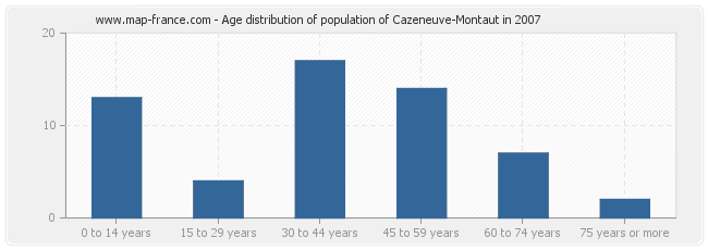 Age distribution of population of Cazeneuve-Montaut in 2007