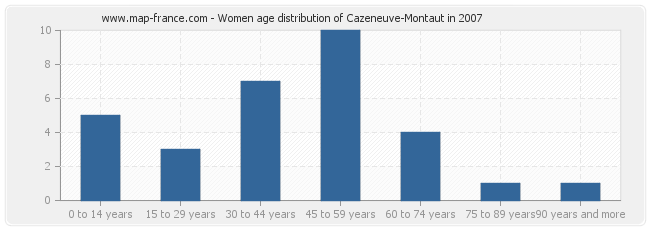 Women age distribution of Cazeneuve-Montaut in 2007