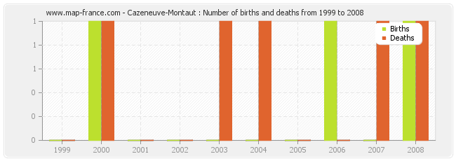 Cazeneuve-Montaut : Number of births and deaths from 1999 to 2008