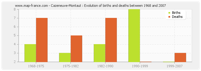 Cazeneuve-Montaut : Evolution of births and deaths between 1968 and 2007