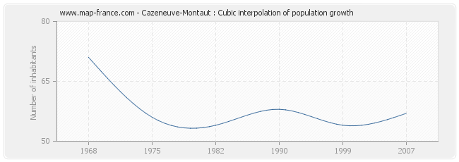 Cazeneuve-Montaut : Cubic interpolation of population growth