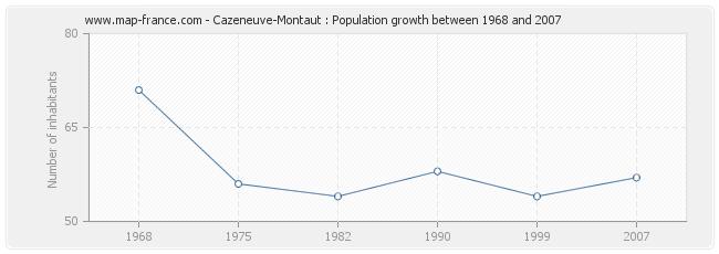 Population Cazeneuve-Montaut