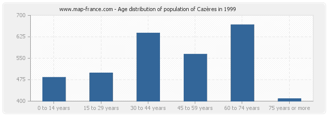 Age distribution of population of Cazères in 1999