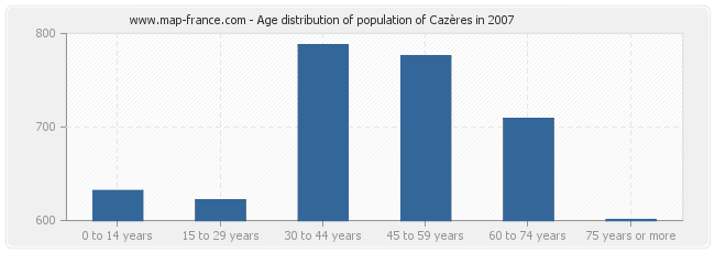 Age distribution of population of Cazères in 2007