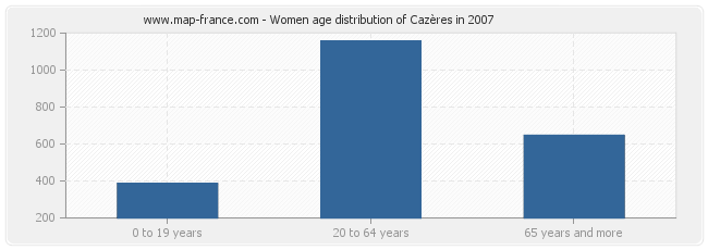 Women age distribution of Cazères in 2007