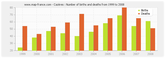 Cazères : Number of births and deaths from 1999 to 2008