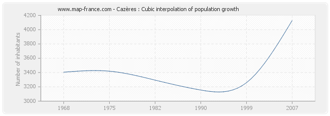 Cazères : Cubic interpolation of population growth