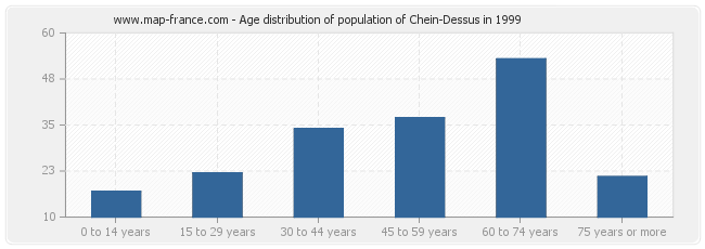 Age distribution of population of Chein-Dessus in 1999