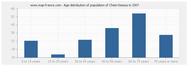 Age distribution of population of Chein-Dessus in 2007