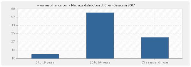 Men age distribution of Chein-Dessus in 2007