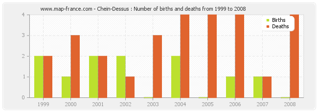 Chein-Dessus : Number of births and deaths from 1999 to 2008