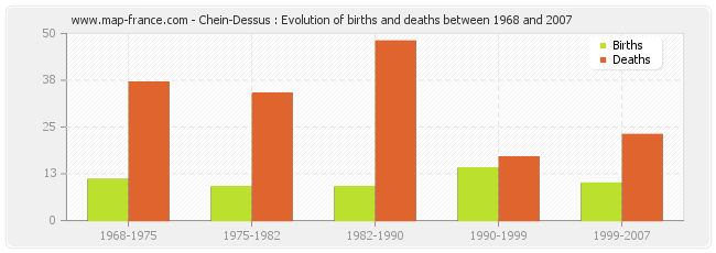 Chein-Dessus : Evolution of births and deaths between 1968 and 2007