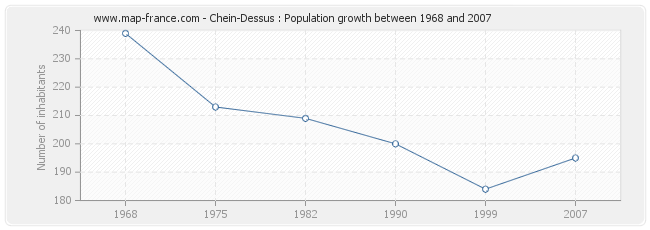 Population Chein-Dessus