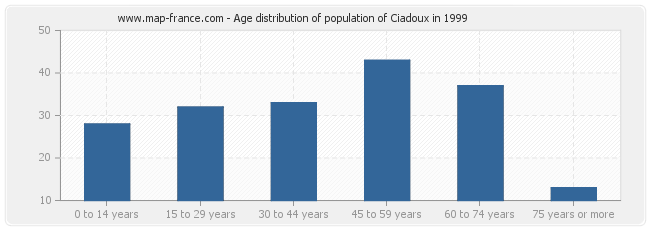 Age distribution of population of Ciadoux in 1999