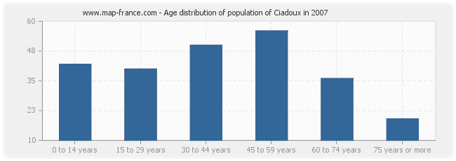 Age distribution of population of Ciadoux in 2007