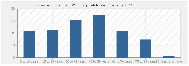 Women age distribution of Ciadoux in 2007